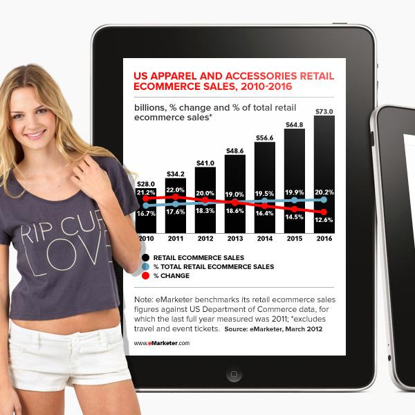 Fashion and Apparel eCommerce Set for Explosive Growth
