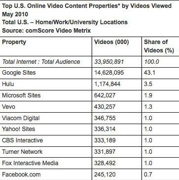 Video Consumption Skyrockets in May