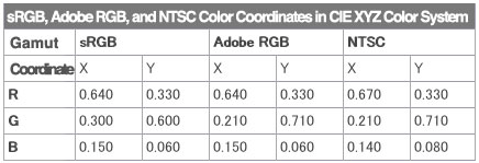 sRGB,Adobe RGB,and NTSC Color Coordinates in CIE XYZ Color System