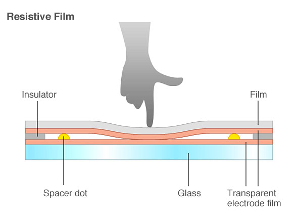resistive film
