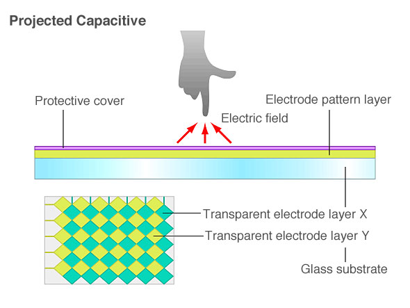 projected capactive