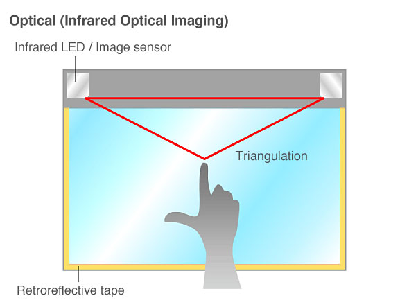 optical (infrared optical imaging)