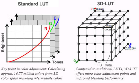 3D-LUT offers more color adjustment points