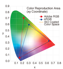 Color Management In Practice Advantages Of The Adobe Rgb