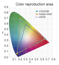 Color reproduction area