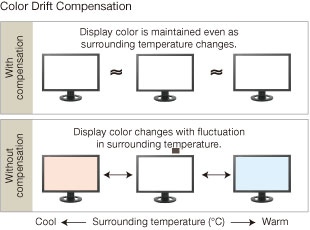 Brightness and Color Temperature Stability