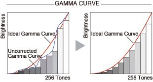 10-bit gamma