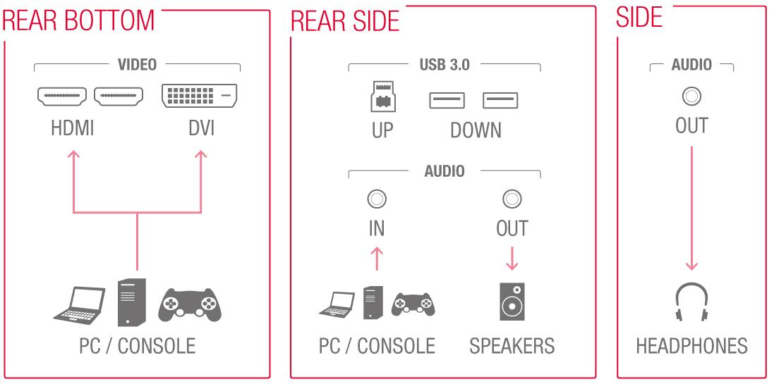 input connectors