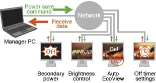 energy saving across network