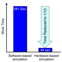 Comparing Software-based simulation and Hardware-based simulation