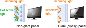 Reduce reflective light