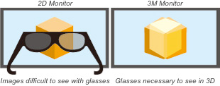 Parallel Use of a 2D and 3D Monitor with Glasses