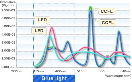 comparing the relationship between LED and blue light