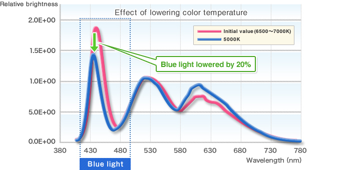 Effect of lowering color temperature