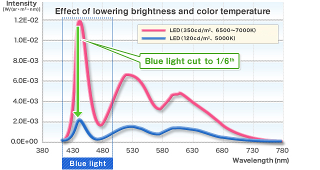 Effect of lowering brightness and color temperature