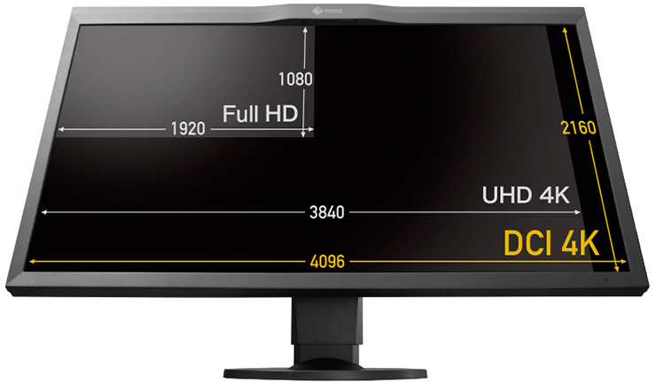 Monitor screen sizes