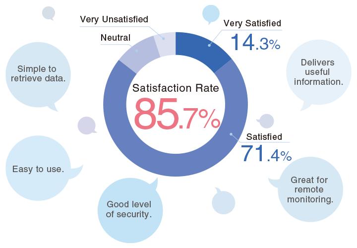 Satisfied User Response