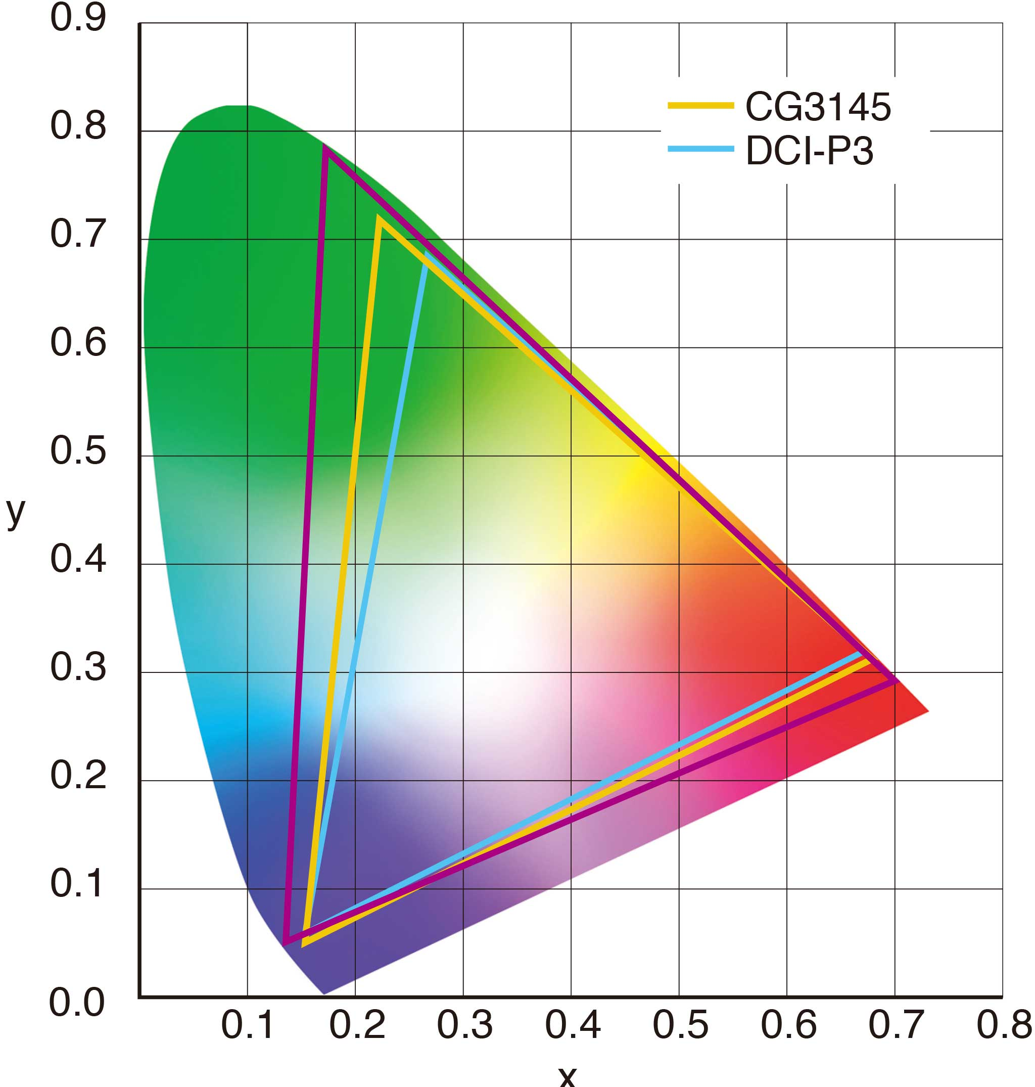 cg3145-color-gamut.jpg
